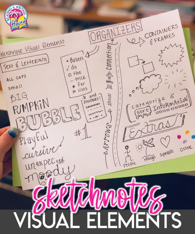 Adding visual elements to sketch notes heightens thinking and associations #Sketchnotes #MiddleSchool #HighSchool #Notetaking