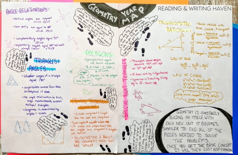 Year mapping math example; end of year creative reflection on learning